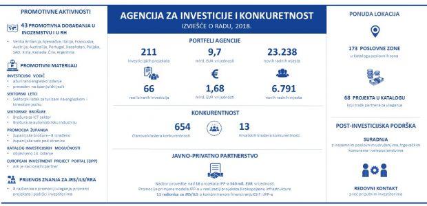 AIK Izvještaj o radu 2018